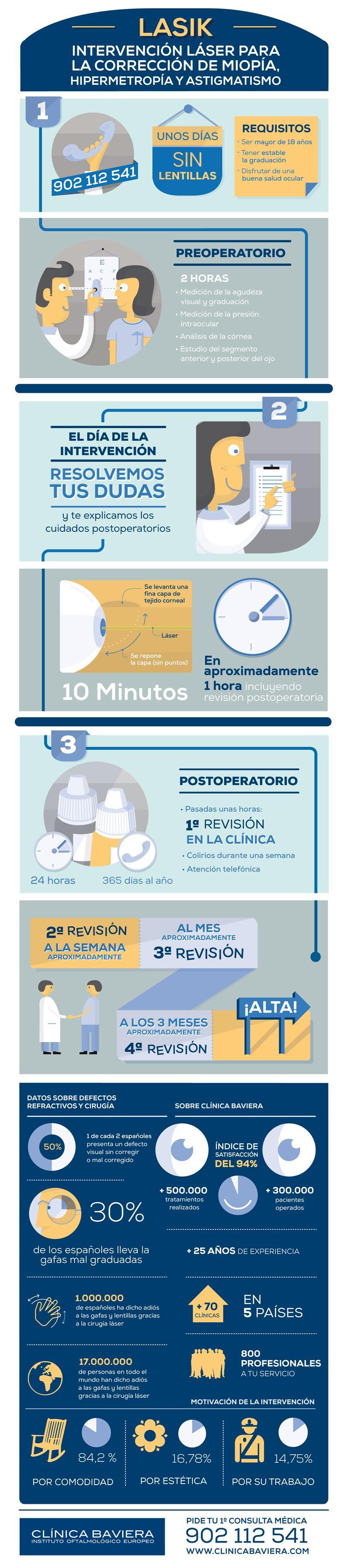 Infografía sobre operación con la técnica Lasik