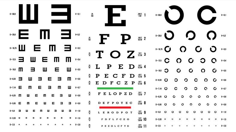 Test para medir la agudeza visual