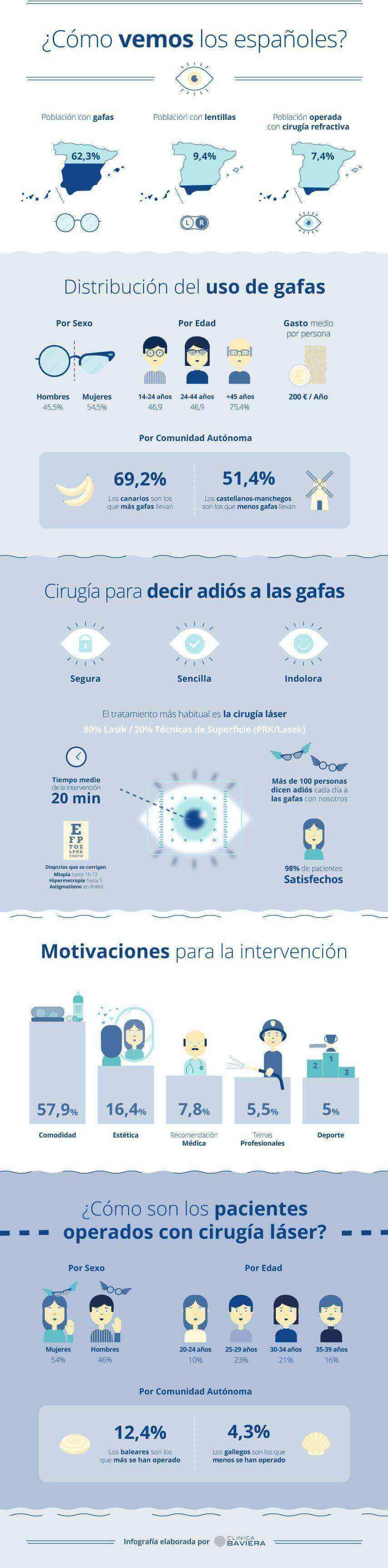 Estudio salud visual en España